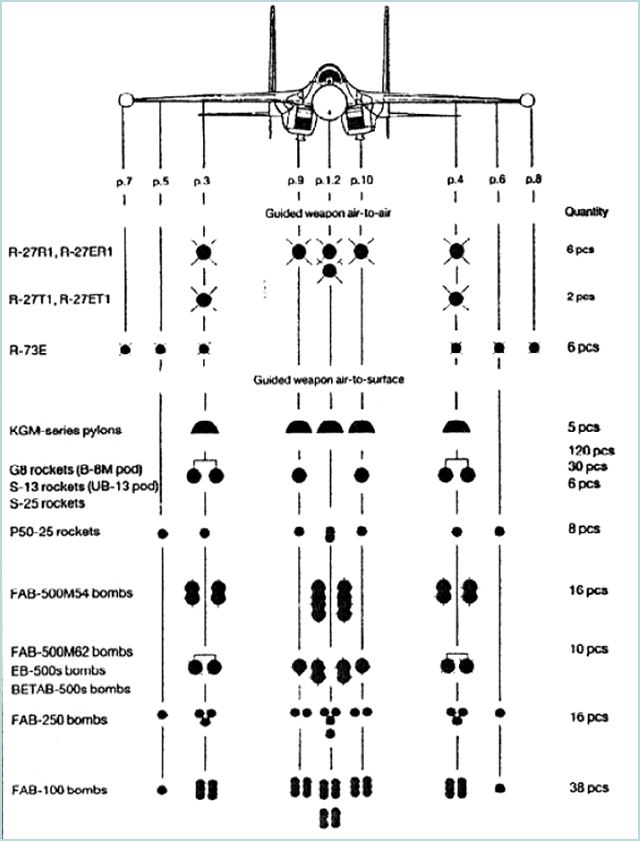 Su-27SK Sukhoi Flanker fighter aircraft technical data sheet specifications intelligence description information identification pictures photos images video Russia Russian Air Force aviation air defence industry military technology