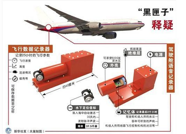 China fitted its aircraft fleet with a new generation black box 640 002