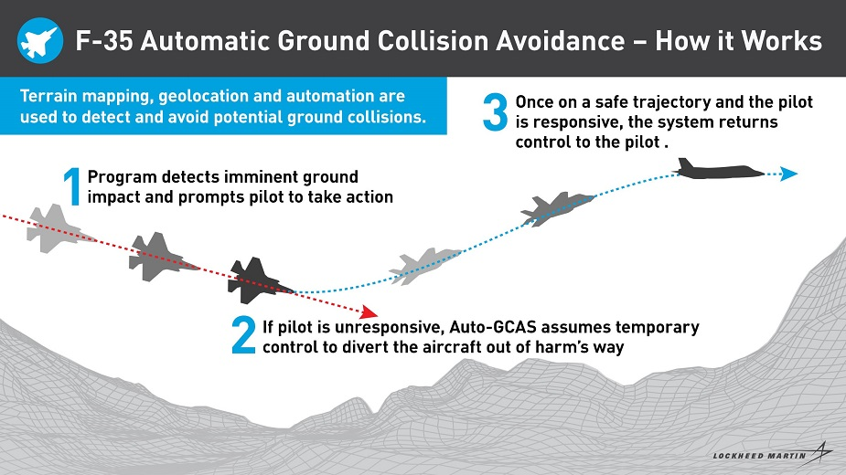 Life saving anti collision software integrated into first F 35s seven years ahead of schedule